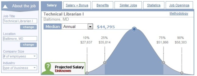 Lib tech Salary